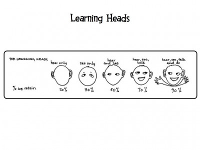 Learning heads