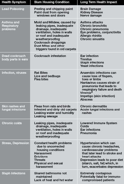 etiology of slum housing disease