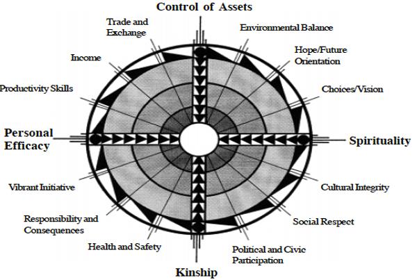 Elements of Economy